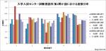大学入試センター試験 国語 第2問 小説における選択肢の度数分布 確率